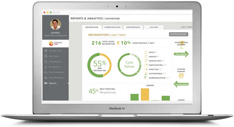 The reports & analytics dashboard for Teamphoria, an employee recognition & engagement measuring tool.