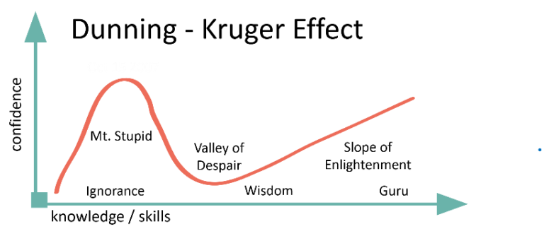 Diagram of the Dunning-Kruger Effect, illustrating how people tend to overestimate their ability when they lack knowledge and/or skill